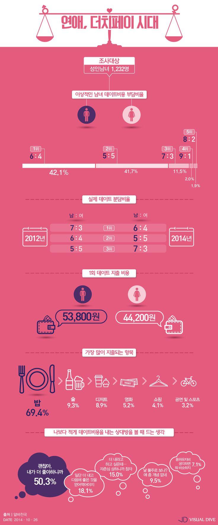 데이트비용은 '더치페이'가 대세…이상적 비율은 6대 4 [인포그래픽] #dutchpay / #Infographic ⓒ 비주얼다이브 무단 복사·전재·재배포 금지