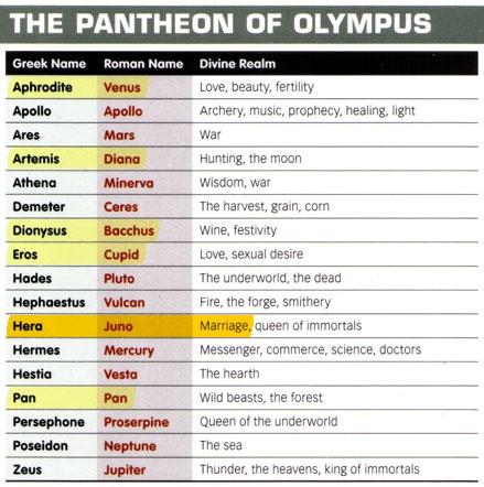 Greek and Roman Mythology chart