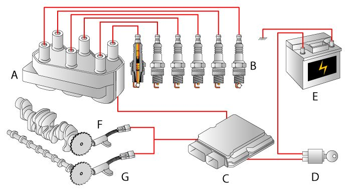 Distributorless Ignition System Dis Replaces The Distributor Ignition System Ignite Automotive Mechanic