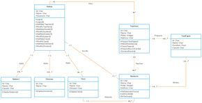 UML Class diagram Example - School Management System Class Diagram Template