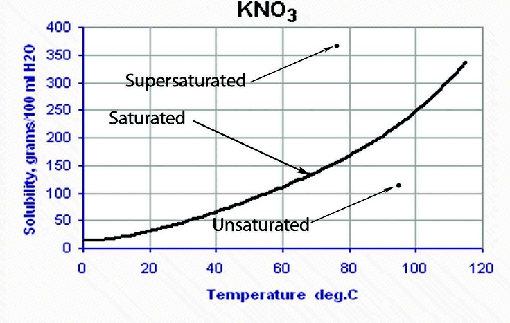 Solubility Vs Temperature Graph If Given Info A Saturated