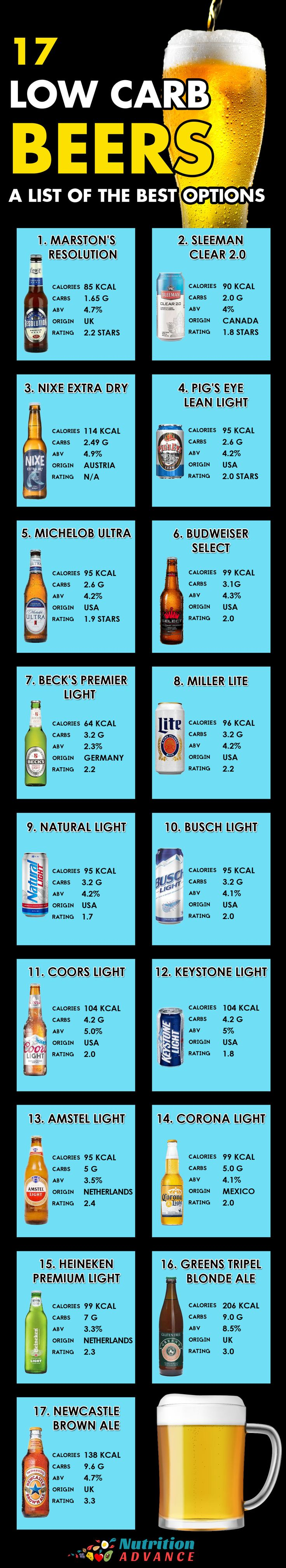 What Are the Best Low Carb Beers? Here are 17 beers that contain minimal amounts of carbohydrate - both lager and ale. You can see the calorie, alcohol volume and carbohydrate count per bottle. All these beers are OK for low carb and keto diets. Read the full article at: https://nutritionadvance.com/low-carb-beer #lowcarb #beer #lowcarbbeer #ketodiet #ketofriendly