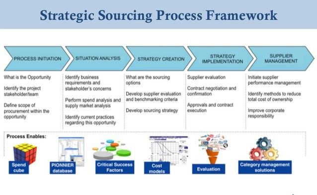 Major benefits of #strategic #sourcing. | Supply chain ...