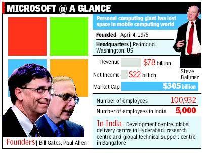 Microsoft at a Glance