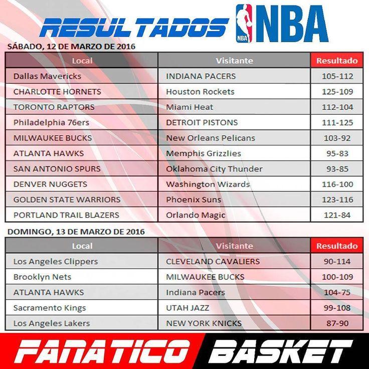 Resultados NBA #FanaticoBasket #Pasion #Por #El #Baloncesto #ThisisWhyWePlay #Nba #Basketball #Basket #SinFronteras #Publicidad #Venezuela #FelizLunes #Resultados  #Posiciones