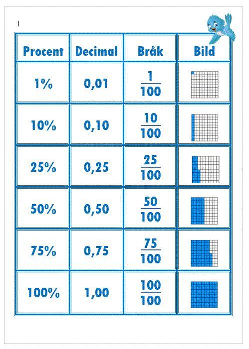 Procent, decimal, bråk och bild