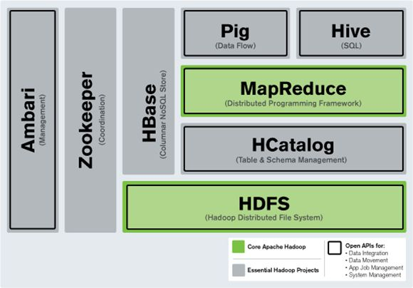 HDFS vs. HBase: All you need to know
