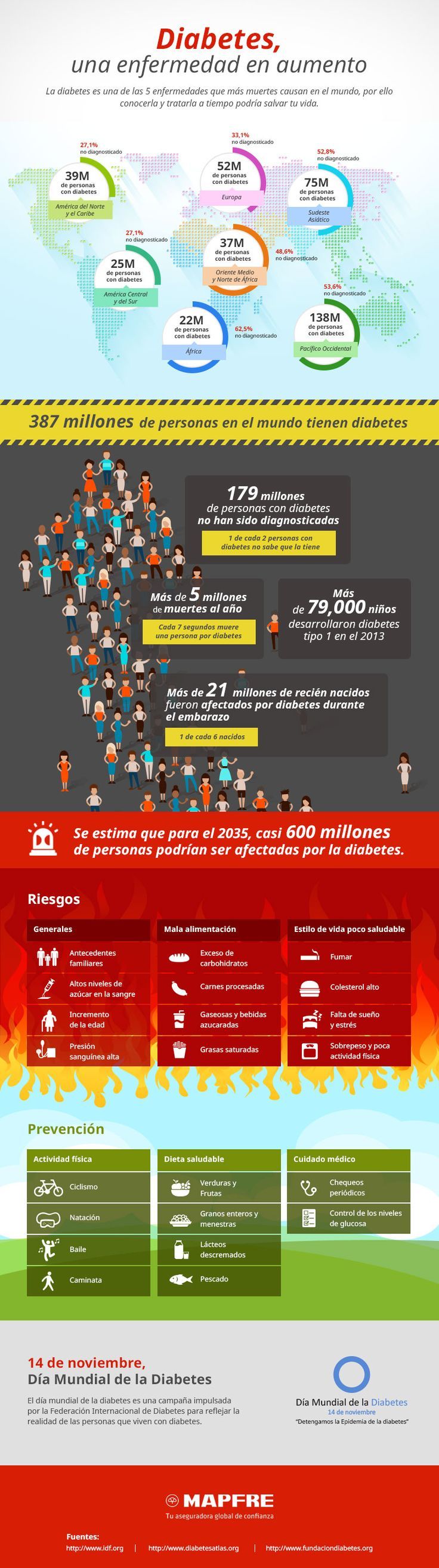 Diabetes, una enfermedad que causa mas de 5 millones de muertes al año. Infografia  http://clubvive100.com/diabetes-infografia/ Club Vive100
