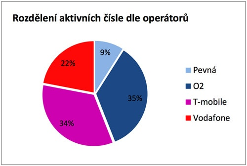 Rozdělení aktivních čísel dle operátorů od www.sfinance.cz