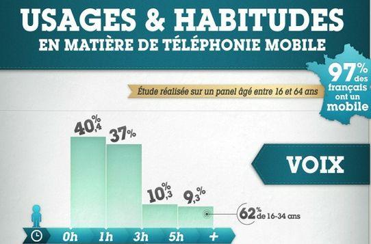 Usages & habitudes en matière de téléphonie mobile [France] via frenchweb.fr