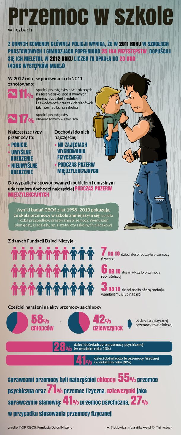 Kliknij i zobacz infografikę Przemoc w szkole