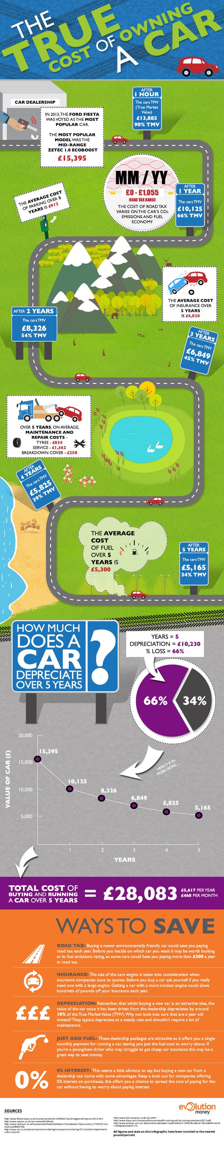 For our u k friends here s a look at the true cost of car ownership over