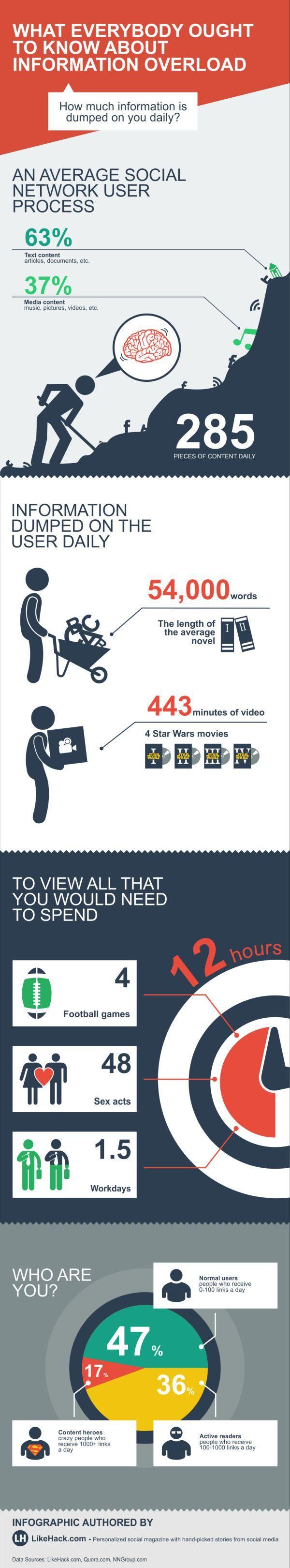 Digital Information Overload
