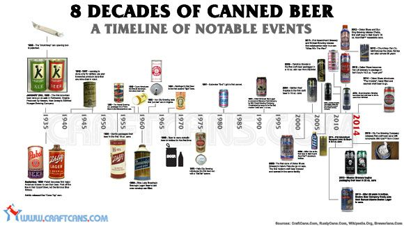8 Decades of Canned Beer: A Timeline of Notable Events