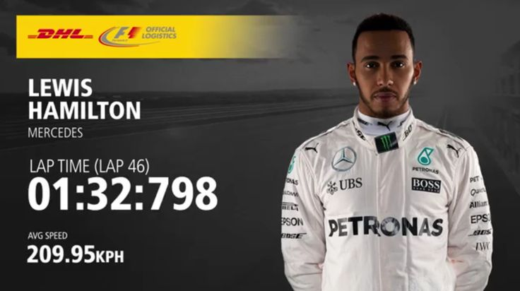 The Fastest Lap At The Bahrain Grand Prix (VIDEO)