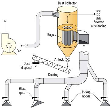 Dust Extraction Diagram.  http://goo.gl/fpxgxM