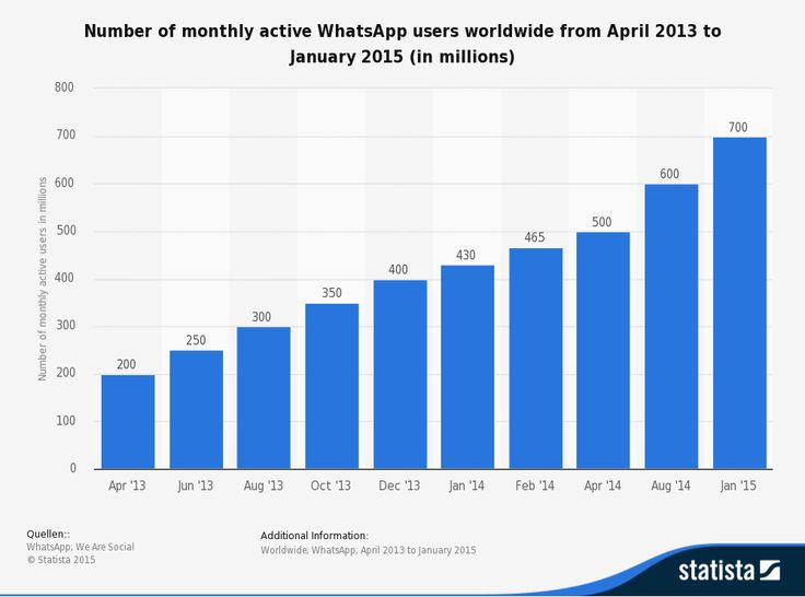 Statistic: Number of monthly active WhatsApp users worldwide from April 2013 to January 2015 (in millions) | Statista