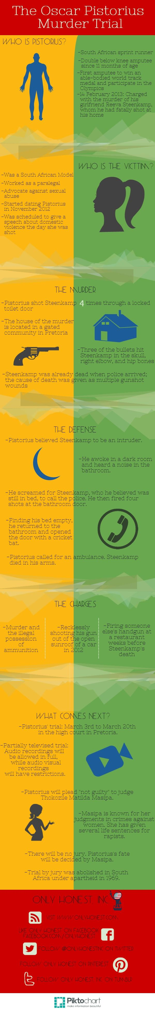 The Oscar #Pistorius #murder trial has begun. Refresh your memory of the details of the case with this #infographic! #politics #OnlyHonest