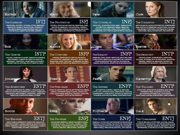 The Hunger Games Myers Briggs
