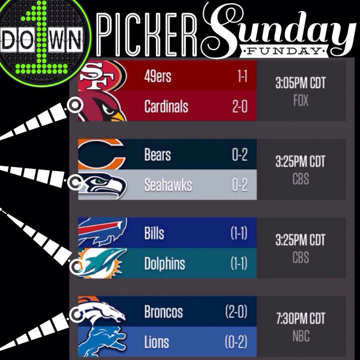 #firstdowncom #sunday #funday #pickoftheday #nfl http://www.firstdown.com #49ers #cardinals #bears #seahawks #bills #dolphins #broncos #lions #becausefootball is our #church in the south