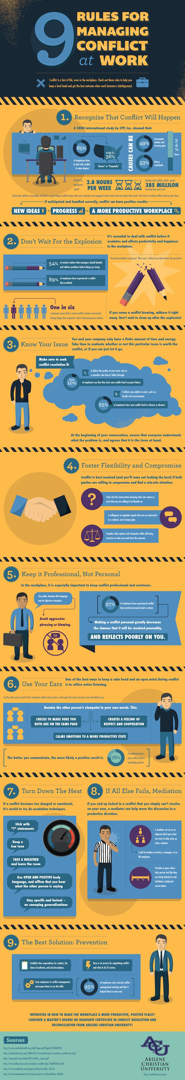This infographic by Abilene Christian University gives you the best tips for when an argument starts at your workplace – and how to stay calm.    Takeaways:  Don't wait for the explosion – deal with conflict at the earliest chance.   Make sure you foster flexibility and compromise.   The best solution is prevention.
