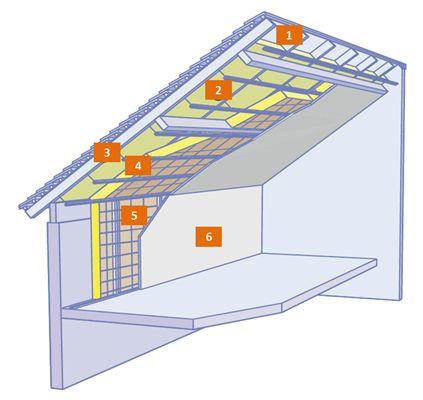 solution monocouche ou bicouches, entre et sous chevrons:  1 : Ecran de sous-toiture HPV, hautement perméable à la vapeur d'eau  2 : 1 ou 2 couches d'isolant (panneau / rouleau d'isolant)  3 : Suspente  4 : Fourrure  5 : Membrane d'étanchéité à l'air  6 : Plaque de plâtre