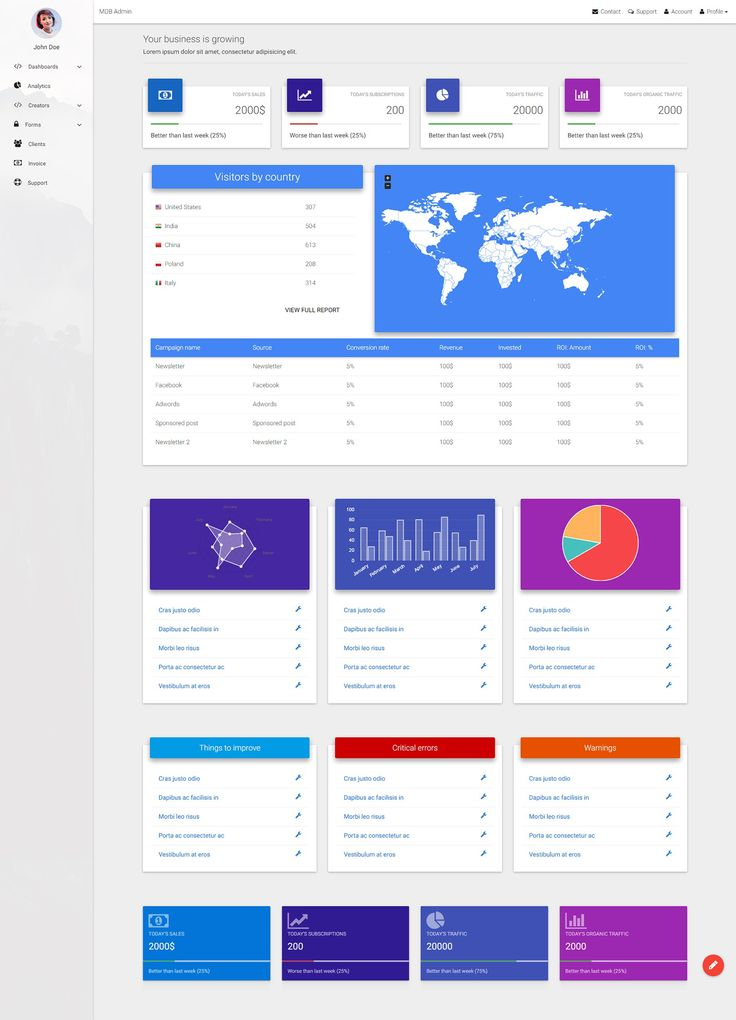 Informative Material Design Admin Dashboard Template made with MDB