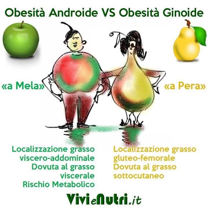 Obesità =(