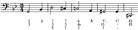 Free Music Fonts: Figured Bass, Staff Clef Pitches, Rhythms, Accidentals, Scale Degrees, Clefs, Tempo, Harp, Recorder fingering, Saxophone fingering, Guitar, Times+Musical Symbols