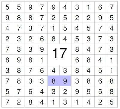 #zahlenrätsel #kinder Suche die Zahlen die zusammen (vertikal, horizontal und oder diagonale) die 17 ergeben.