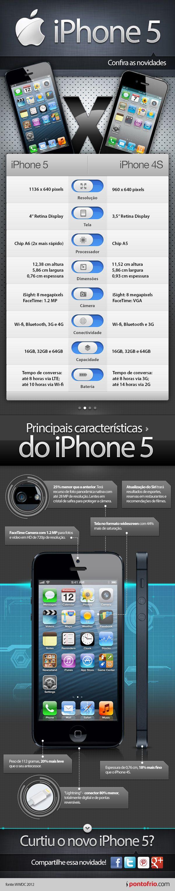 Infográfico - Confira as Novidades do iPhone 5