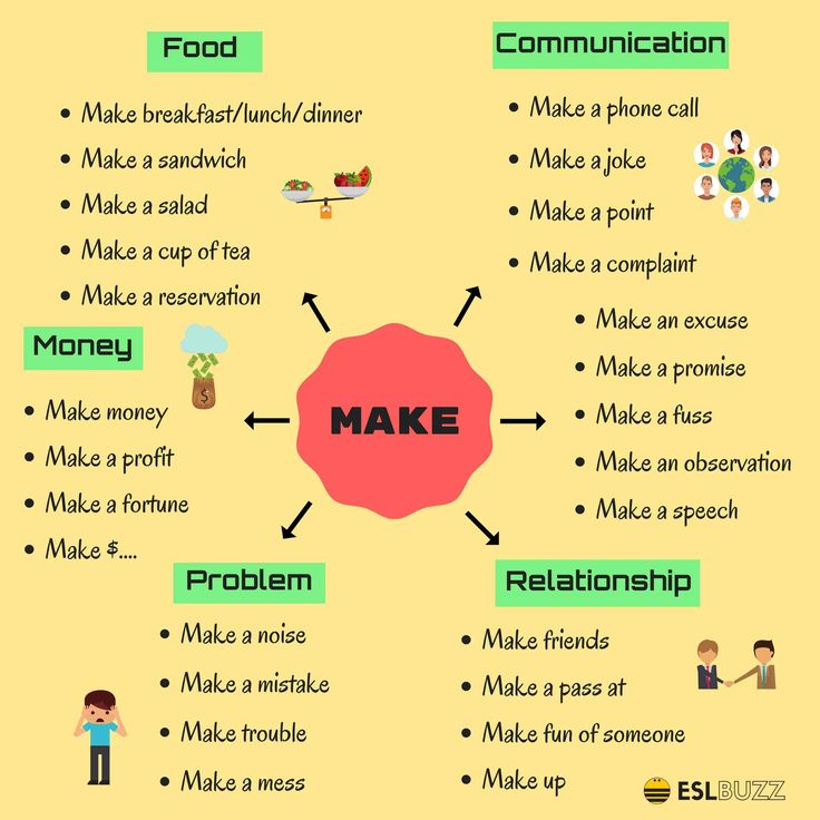 Learn useful expressions with 'do' and 'make' for daily English conversations....