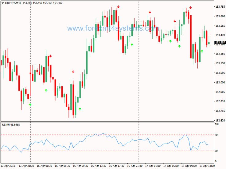forex trading tips for beginners who want to earn pdf
