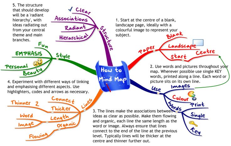 I love mind mapping to help information stick!