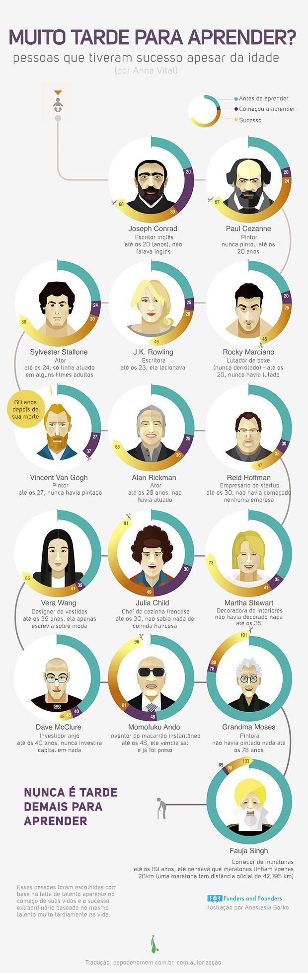 Aprender tarde e fazer, mesmo assim, sucesso. Sylvester Stallone, Van Gogh, J.K. Roling, Rocky Marciano. Um infográfico lindo mostrando a trajetória de pessoas que aprenderam tarde e conseguiram, mesmo assim, fazer dar certo.