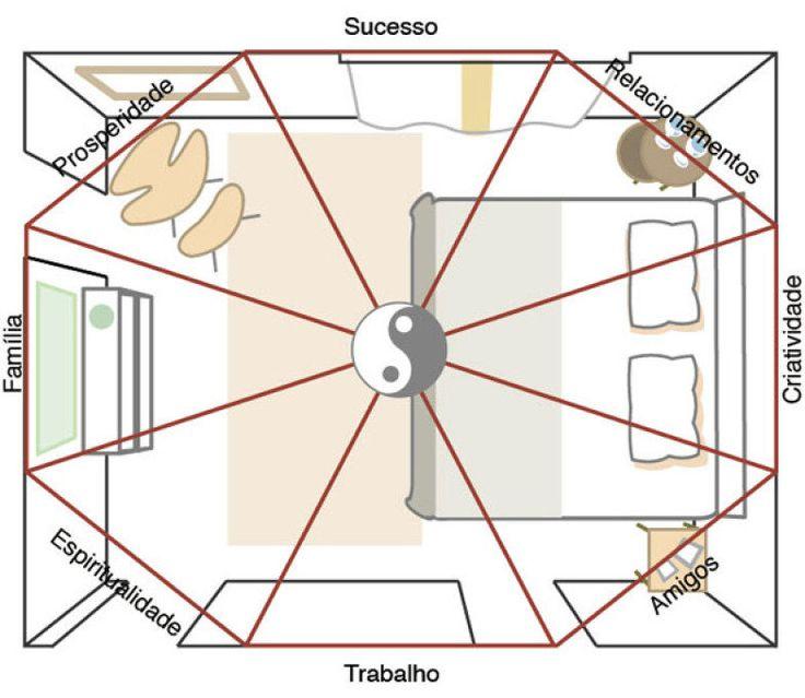 Como usar o ba-guá no quarto: para mapear as energias da casa, os chineses criaram o ba-guá, figura geométrica que, posicionada sobre a planta da casa ou de um ambiente, aponta as oito áreas de interesse da vida, mostradas na planta acima. Para aplicá-lo, alinhe a área de trabalho à parede da porta de entrada, mantendo o lado do sucesso na parede oposta. A planta regular do quarto de Beth e Rolando Mägli não exige adaptações da figura, que também pode se alongar para os lados, para cima e…