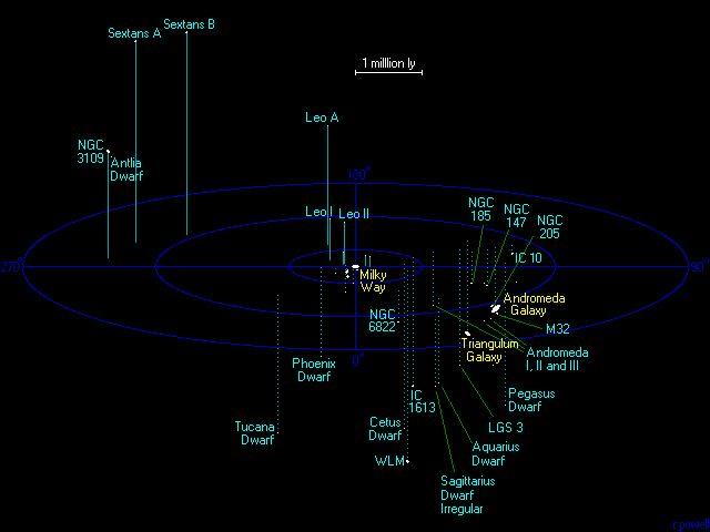 Místní skupina galaxií
