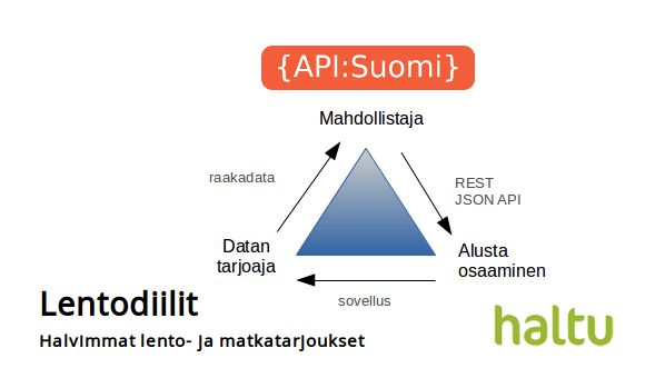 Tekaistiin Lentodiilit-mobiilisovellus API-Suomi rajapinnan päälle. Jarkko Moilanen kirjoitti blogauksen.