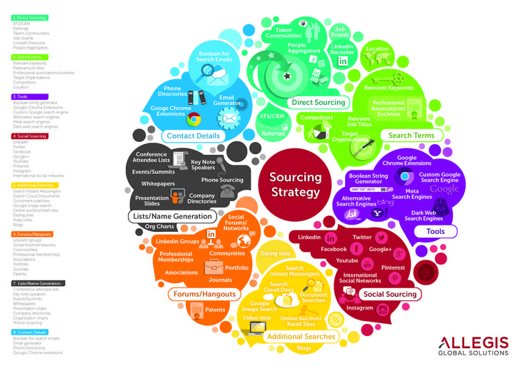 sourcing strategy map