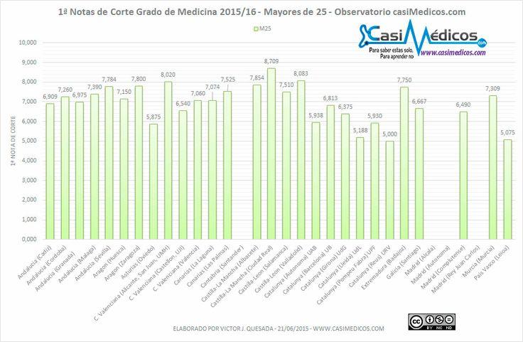 Notas de corte de Medicina 2015/2016 – Mayores de 25 años