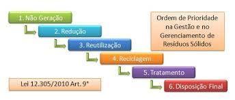 Definição Os resíduos sólidos são partes de resíduos que são gerados após a produção, utilização ou transformação de bens de consumos (exemplos: computadores, automóveis, televisores, aparelhos celulares, eletrodomésticos, etc).