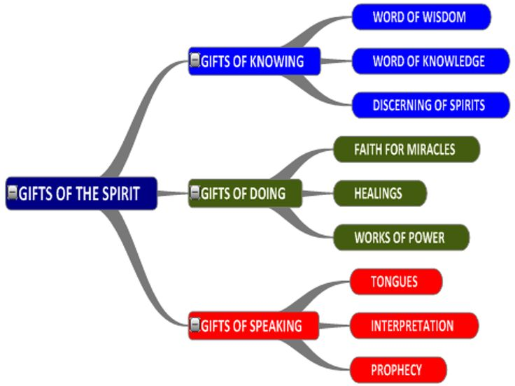 Word Of Wisdom Spiritual Gift – Gift Ftempo