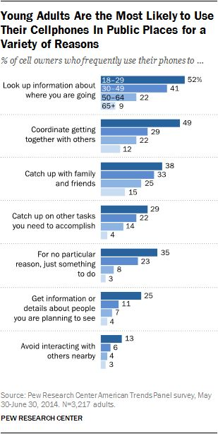 Young Adults Are the Most Likely to Use Their Cellphones In Public Places for a Variety of Reasons