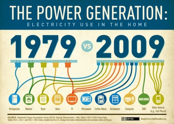 Electric use in the 70's vs today Electricity Kalos