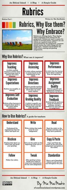 Why Teachers Should Use Rubrics Infographic