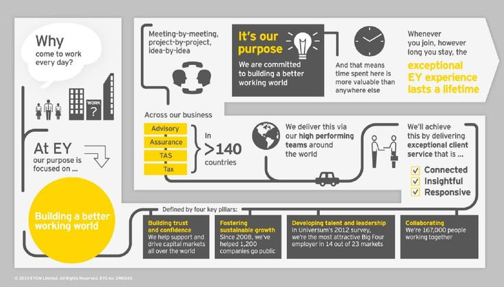 EY Employer Brand Proposition | Employer Branding | Pinterest