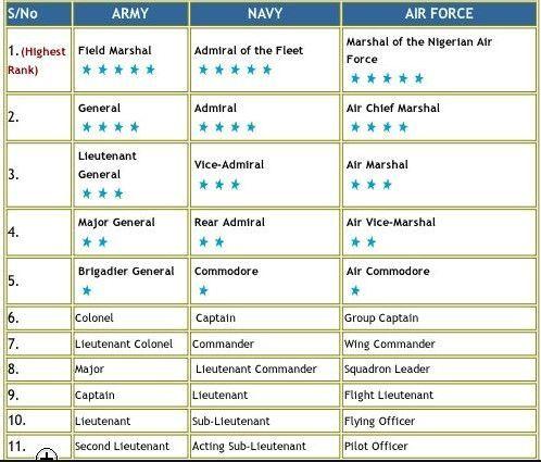 Nigerian military ranks and symbols
