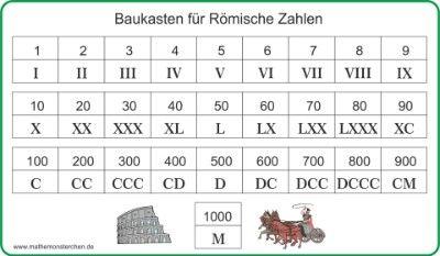 Römische Zahlen