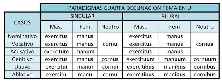 4o declinacion latin - Buscar con Google