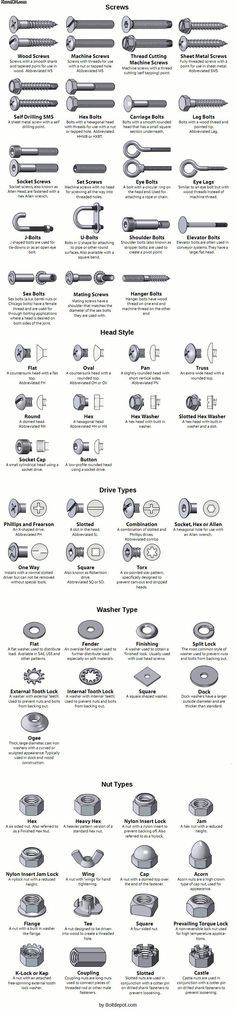 Everything you wanted to know about screws, nuts, bolts, etc.